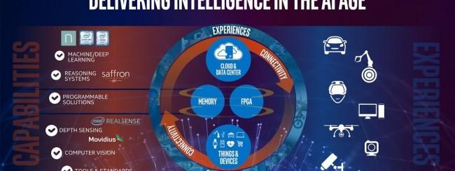 Intel IA