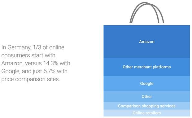 Le abitudini di chi compra online in Germania: un terzo degli acquirenti parte visitando Amazon