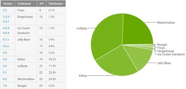 Le statistiche ufficiali relative alla frammentazione dell'ecosistema Android aggiornate al 7 novembre
