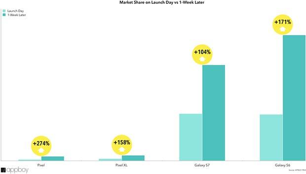 Le vendite degli smartphone top di gamma al day one e nella settimana successiva al lancio