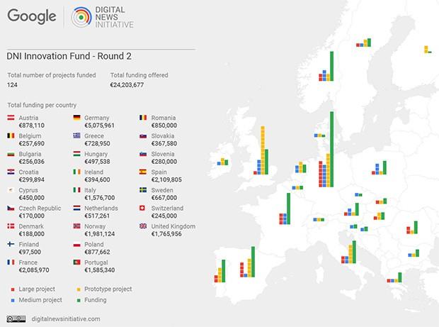 Digital News Initiative: il secondo round di finanziamenti