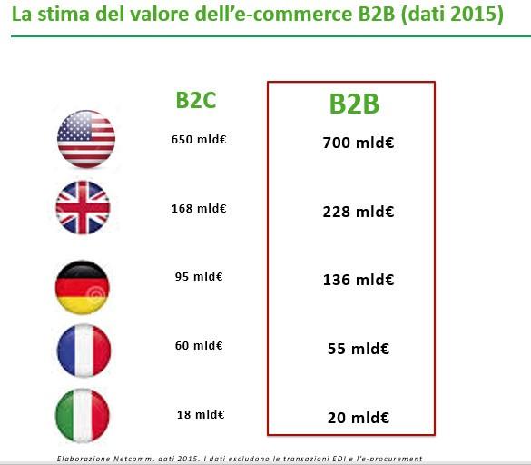L'ecommerce B2B vale in Italia 20 miliardi