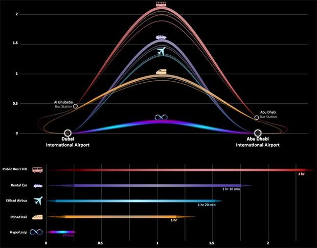 I tempi di percorrenza dei sistemi di trasporto pubblico tradizionali rapportati a quelli di Hyperloop One
