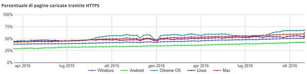 La percentuale di pagine Web caricate tramite HTTPS è in costante crescita, secondo Google