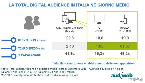Audiweb: 29,5 milioni gli italiani online