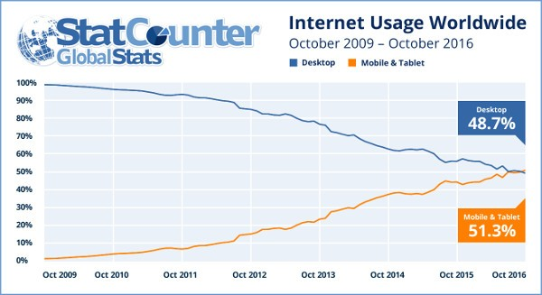 Smartphone superano pc per traffico internet