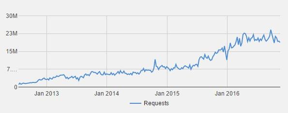 Le richieste a Google per la rimozione di link verso contenuti piratati sono aumentate in modo esponenziale