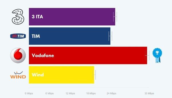 OpenSignal, Vodafone è l'operatore più veloce