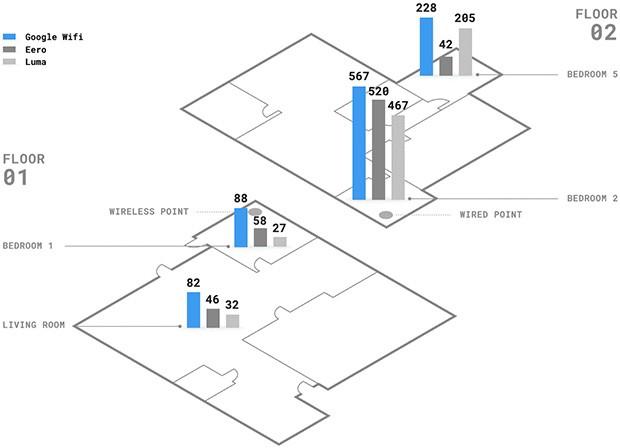 Le prestazioni di Google WiFi messe a confronto con quelle di Eero e Luma
