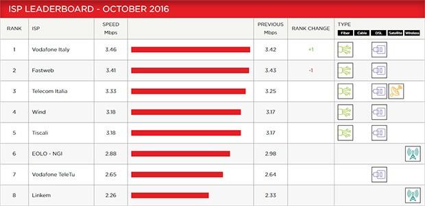 Netflix ISP Speed Index, ottobre 2016