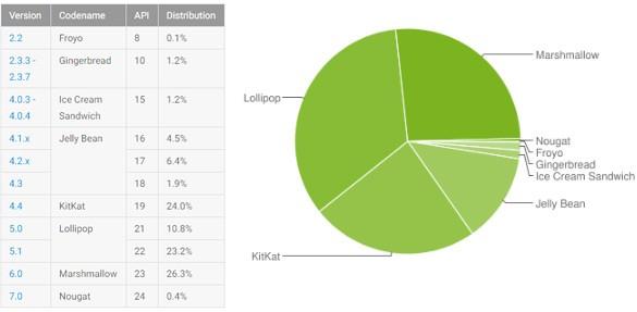 Le statistiche ufficiali relative alla frammentazione dell'ecosistema Android, aggiornate al 5 dicembre 2016
