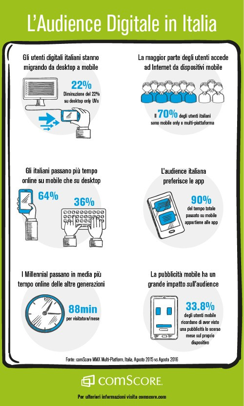 Internet in Italia è sempre più mobile