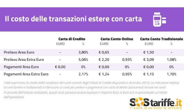 Costo transazione carte estero