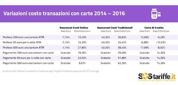 Costo transazioni estero variazione 2014 - 2016