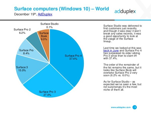Microsoft: il Surface Pro 4 è il PC più popolare