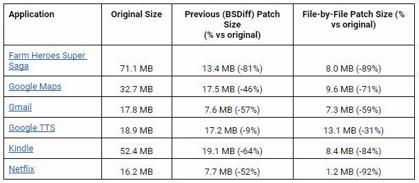 I vantaggi offerti dal sistema File-by-File Patching: le dimensioni degli aggiornamenti sono considerevolmente ridotte