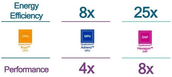I vantaggi offerti, in termini di efficienza energetica e performance, dall'impiego dell'unità Hexagon 682 DSP integrata in Snapdragon 835