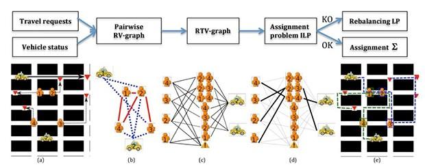 Un grafico mostra il funzionamento del sistema sviluppato dal MIT CSAIL per ottimizzare la gestione delle richieste dei servizi di car pooling