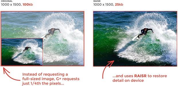 L'impiego della tecnologia RAISR permette di risparmiare sul traffico dati nella visualizzazione di immagini ad alta risoluzione sul social network Google+