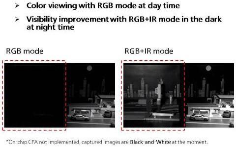La tecnologia messa a punto da Panasonic permette di rilevare anche i dettagli delle immagini meno visibili, in assenza di luce