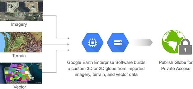 Le funzionalità offerte da Google Earth Enterprise a sviluppatori e professionisti