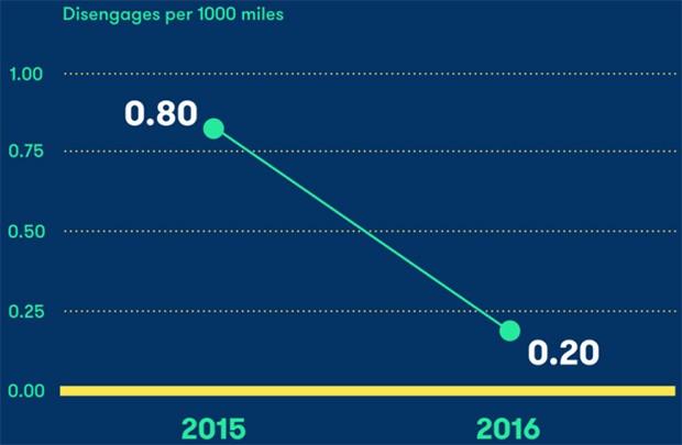"""Le statistiche ufficiali del California Department of Motor Vehicles sui cosiddetti """"disengagement"""" del sistema self-driving car sviluppato da Waymo-Google"""