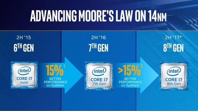 Roadmap Intel