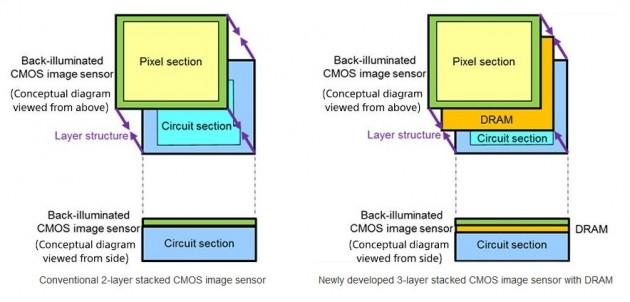 Sony CMOS DRAM