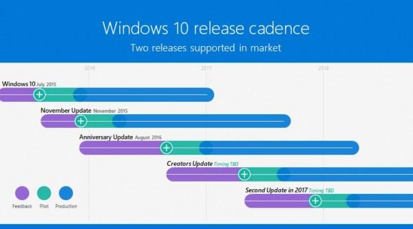 Windows 10, confermato Redstone 3 a fine anno