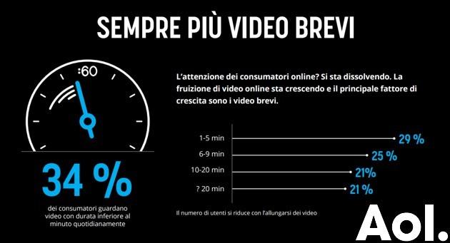 AOL: il futuro dei video