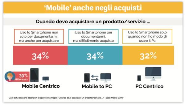Smartphone sempre più baricentro per gli acquisti