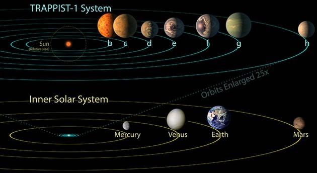 Confronto tra Trappist-1 e Sistema Solare