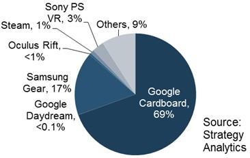 Il market share dei visori VR nel 2016: emerge il dominio di Google Cardboard