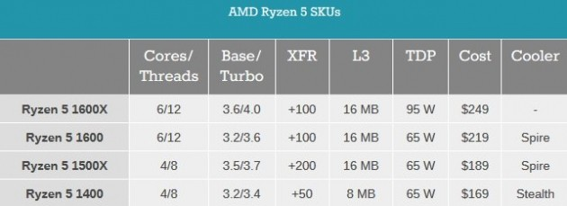 AMD Ryzen 5 spec