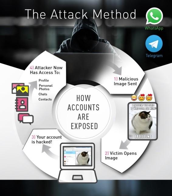 Attacco contro WhatsApp e Telegram