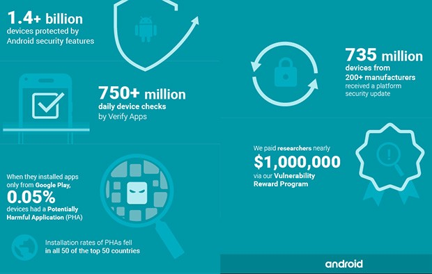 Android Security 2016 Year in Review, l'infografica