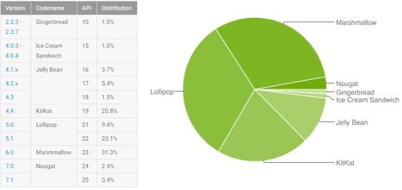 Le statistiche ufficiali relative alla frammentazione dell'ecosistema Android, aggiornate al 6 marzo 2017