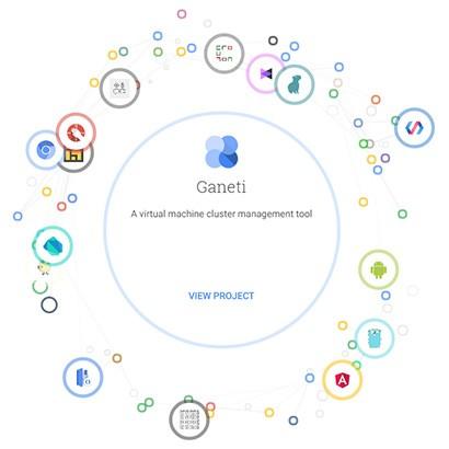 Uno schema interattivo per tutti i progetti open source promossi o sostenuti da Google