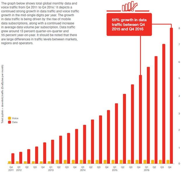Ericsson Mobility Report: l'incremento del traffico dati a livello globale da fine 2011 a oggi
