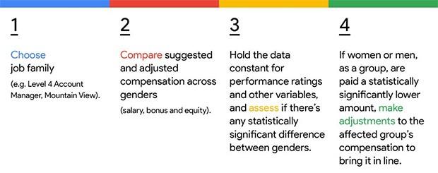 Il modello adottato dal gruppo di Mountain View per garantire la parità di trattamento, in termini di compensi, ai propri dipendenti, indipendentemente dal loro sesso