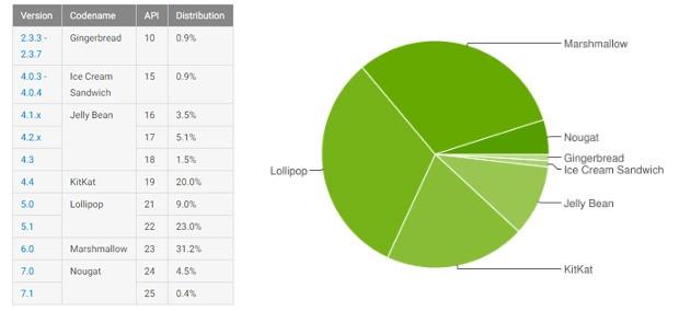I nuovi dati ufficiali relativi alla frammentazione dell'ecosistema Android: la release Nougat cresce, ma ancora troppo lentamente, anche in vista dell'esordio di Android O nel corso dell'autunno