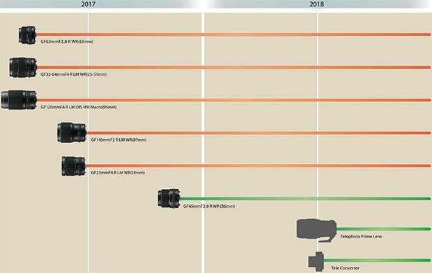 Fujifilm: la roadmap 2017-2018 per la gamma di obiettivi GF