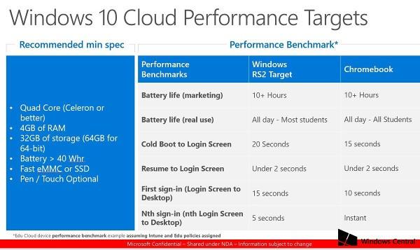 Windows 10 Cloud, svelate le specifiche minime