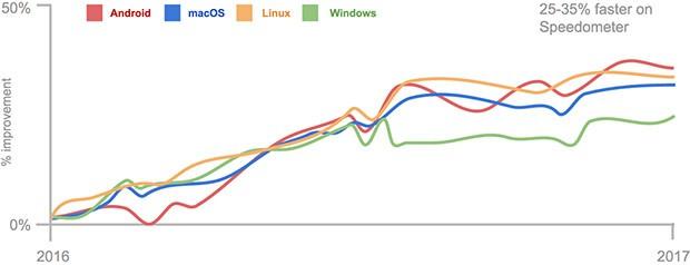 Nel corso dell'ultimo anno le performance del browser Chrome sono migliorate notevolmente, soprattutto per quanto riguarda la versione del software a disposizione su Android