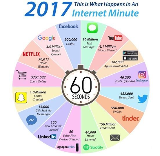 Un minuto sul Web: cosa succede