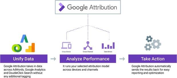 Lo schema di analisi ed elaborazione dei dati su cui si basa Google Attribution