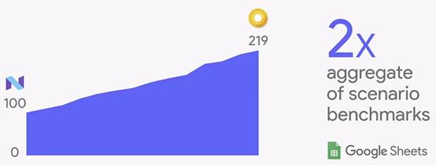 Android O promette un notevole incremento prestazionale rispetto a Nougat