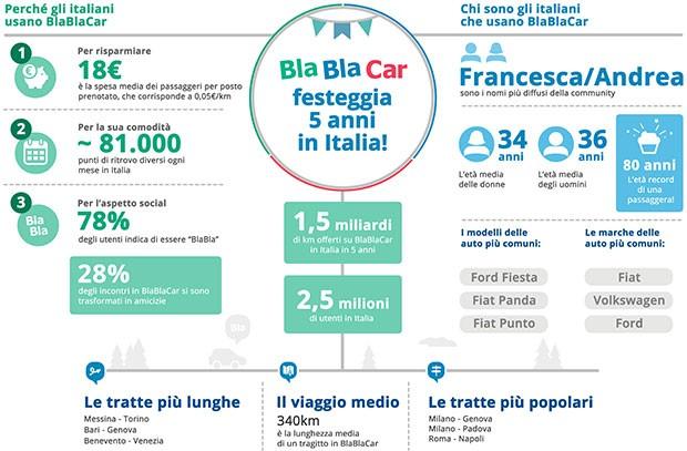 Un'infografica mostra come gli italiani usano e hanno utilizzato BlaBlaCar in questi cinque anni