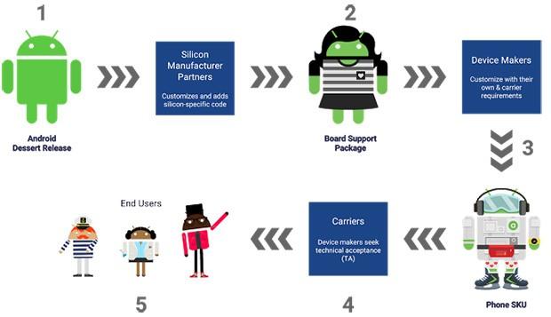 Il complesso procedimento che porta alla pubblicazione degli aggiornamenti per i dispositivi Android prodotti e commercializzati dai partner OEM