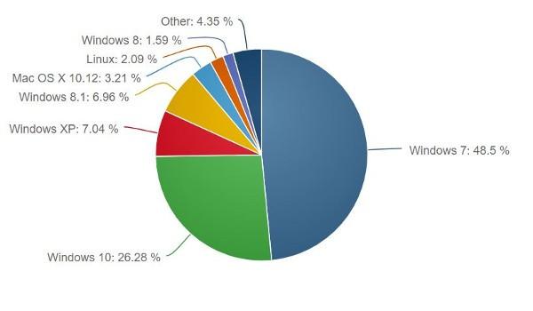 Windows 10 continua a crescere